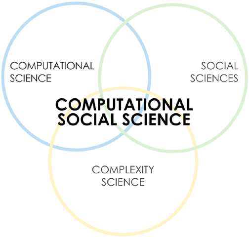 Coursera - Computational Social Science Specialization